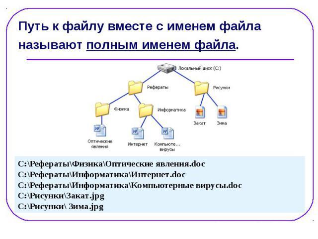 Путь к файлу вместе с именем файла Путь к файлу вместе с именем файла называют полным именем файла.