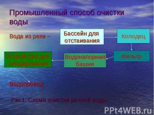 Вода из реки→ Вода из реки→ Водопровод Рис1. Схема очистки речной воды