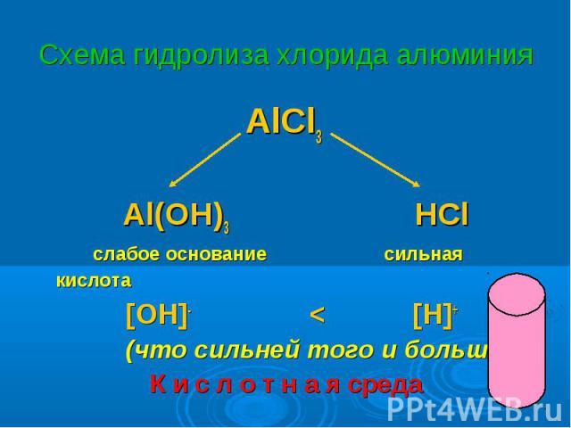 AlCl3 AlCl3 Al(OH)3 HCl слабое основание сильная кислота [OH]- < [H]+ (что сильней того и больше!) К и с л о т н а я среда