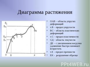 ОАВ – область упругих деформаций ОАВ – область упругих деформаций т.В – предел у