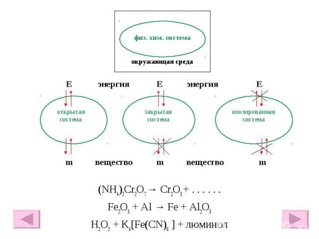 Е энергия Е энергия Е m вещество m вещество m (NH4)2Cr2O7 → Cr2O3 + . . . . . . Fe2O3 + Al → Fe + Al2O3 H2O2 + K4[Fe(CN)6 ] + люминол