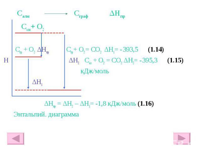 Салм Сграф ΔHпр Салм+ О2 Сгр + О2 ΔHпр Сгр + О2 = СО2 ΔH1= - 393,5 (1.14) H ΔH2 Сал + О2 = СО2 ΔH2= - 395,3 (1.15) кДж/моль ΔH1 ΔHпр = ΔH2 – ΔH1= -1,8 кДж/моль (1.16) Энтальпий. диаграмма