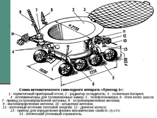 Схема автоматического самоходного аппарата «Луноход-1»: 1 - герметичный приборный отсек; 2 - радиатор-охладитель; 3 - солнечная батарея; 4 - иллюминаторы для телевизионных камер; 5 - телефотокамера; 6 - блок колес шасси; 7 - привод остронаправленной…