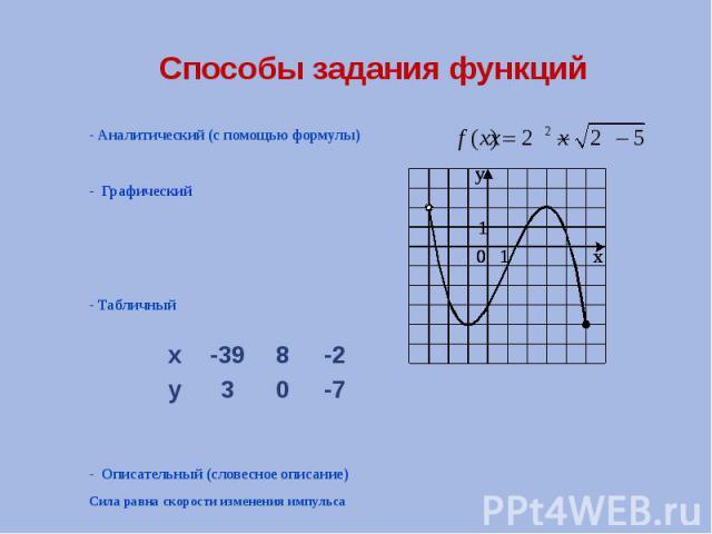 Способы задания функций - Аналитический (с помощью формулы) - Графический - Табличный - Описательный (словесное описание) Сила равна скорости изменения импульса