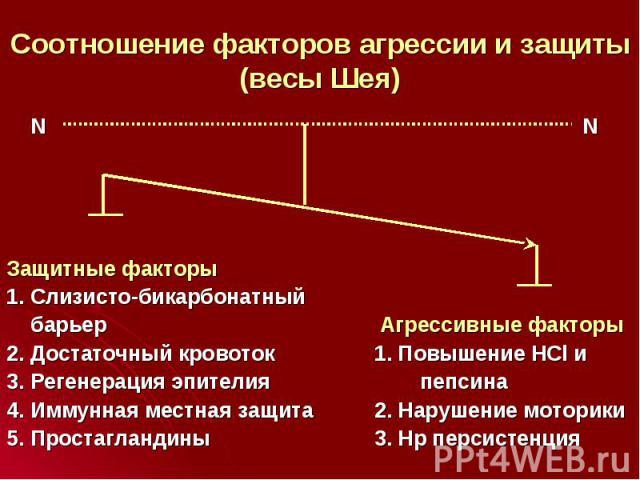 N N N N Защитные факторы 1. Слизисто-бикарбонатный барьер Агрессивные факторы 2. Достаточный кровоток 1. Повышение HCl и 3. Регенерация эпителия пепсина 4. Иммунная местная защита 2. Нарушение моторики 5. Простагландины 3. Нр персистенция