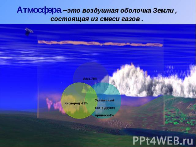 Атмосфера –это воздушная оболочка Земли , состоящая из смеси газов .