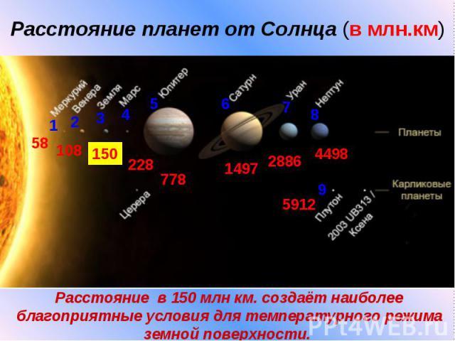 Расстояние планет от Солнца (в млн.км)