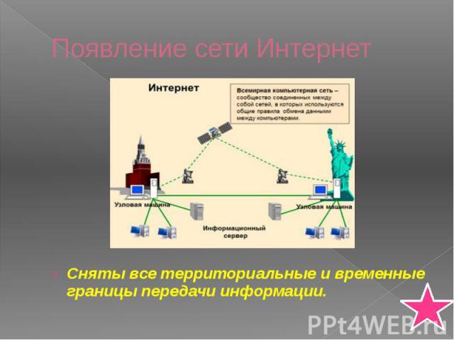 Появление сети Интернет Сняты все территориальные и временные границы передачи информации.
