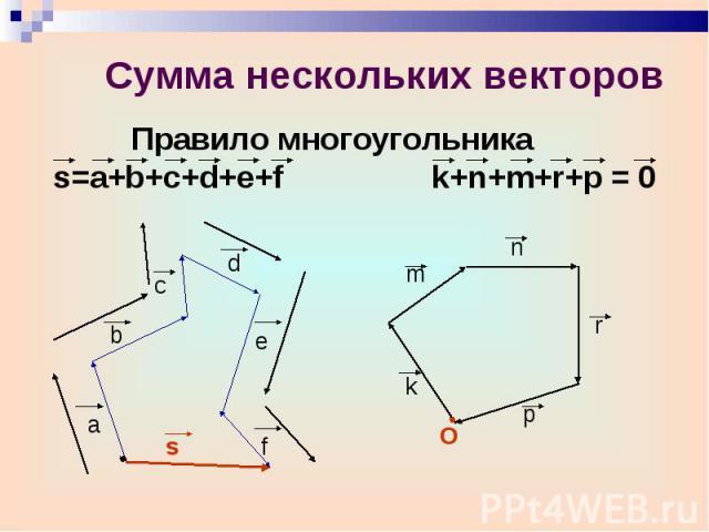 Правило многоугольника s=a+b+c+d+e+f k+n+m+r+p = 0 Правило многоугольника s=a+b+c+d+e+f k+n+m+r+p = 0
