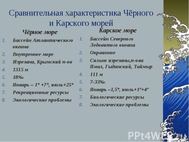 Сравнительная характеристика Чёрного и Карского морей Чёрное море Бассейн Атлантического океана Внутреннее море Изрезана, Крымский п-ов 1315 м 18‰ Январь – 1° +7°, июль+25° Рекреационные ресурсы Экологические проблемы