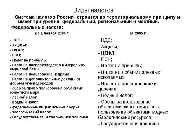 Система налогов России строится по территориальному принципу и имеет три уровня: федеральный, региональный и местный. Система налогов России строится по территориальному принципу и имеет три уровня: федеральный, региональный и местный. Федеральные н…