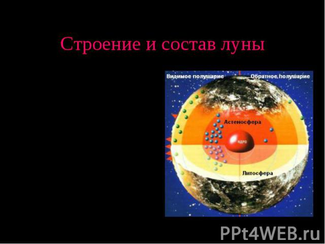 Плотность лунных пород составляет в среднем 3,343 г/см3, что заметно уступает средней плотности для Земли (5,518 г/см3) Поверхностный слой — лунная кора средней толщины 68 км (от 6 км в Море Кризисов до 107 км на невидимой - в северной части кратера…
