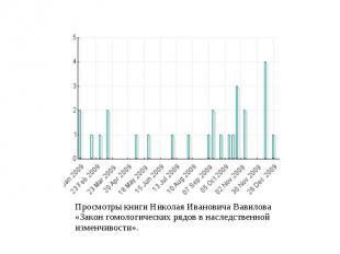 Просмотры книги Николая Ивановича Вавилова «Закон гомологических рядов в наследс