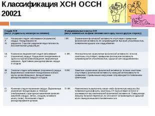 Классификация ХСН ОССН 20021