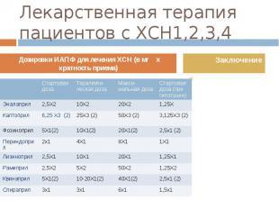 Лекарственная терапия пациентов с ХСН1,2,3,4 Необходимо помнить, что ни гипотони