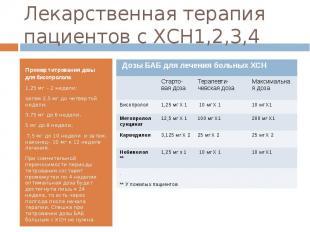 Лекарственная терапия пациентов с ХСН1,2,3,4 Пример титрования дозы для бисопрол