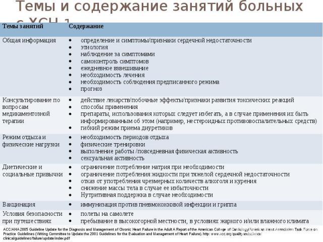 Темы и содержание занятий больных с ХСН 1