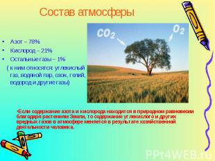 Азот – 78% Азот – 78% Кислород – 21% Остальные газы – 1% ( к ним относятся: угле