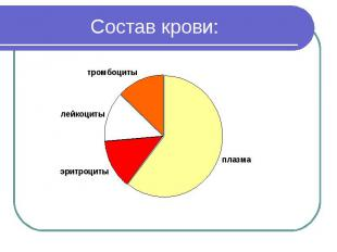 Состав крови: