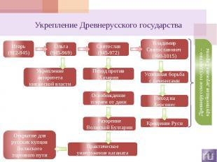 Укрепление Древнерусского государства