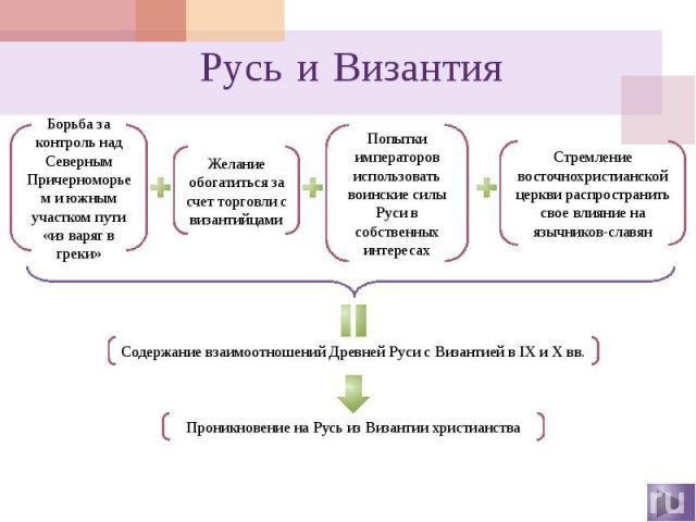 Русь и Византия