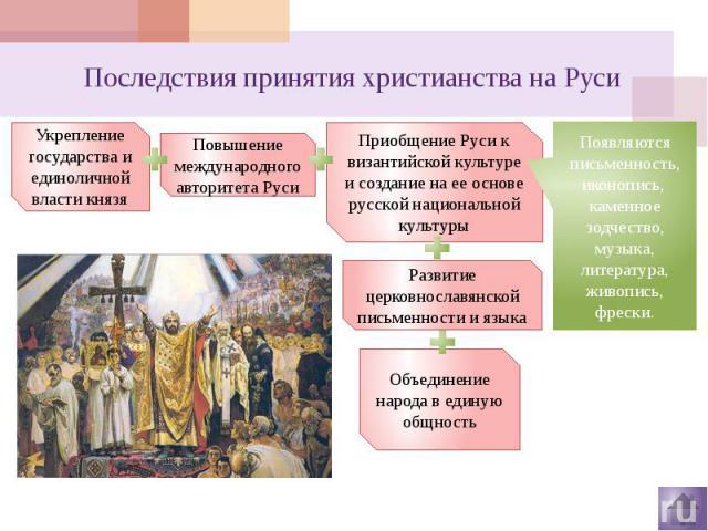 Последствия принятия христианства на Руси