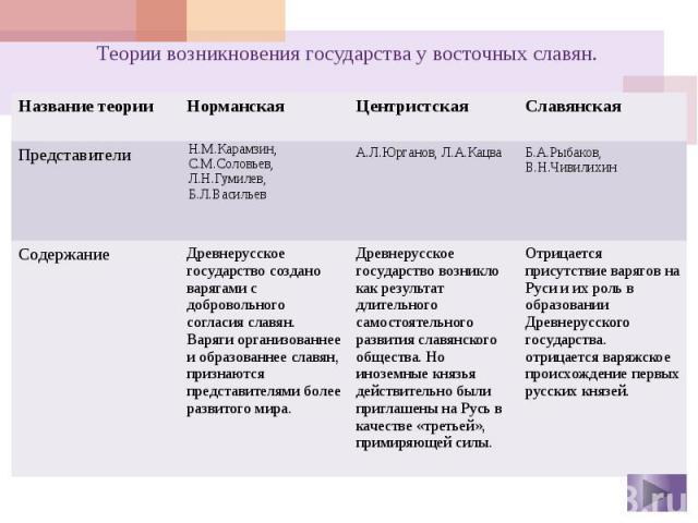Теории возникновения государства у восточных славян.