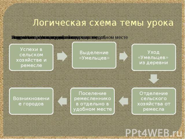 Логическая схема темы урока