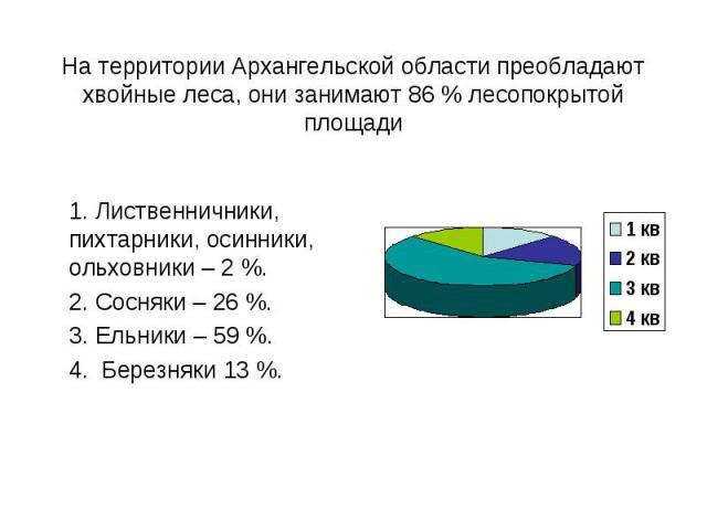 1. Лиственничники, пихтарники, осинники, ольховники – 2 %. 2. Сосняки – 26 %. 3. Ельники – 59 %. 4. Березняки 13 %.