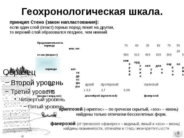 Геохронологическая шкала.