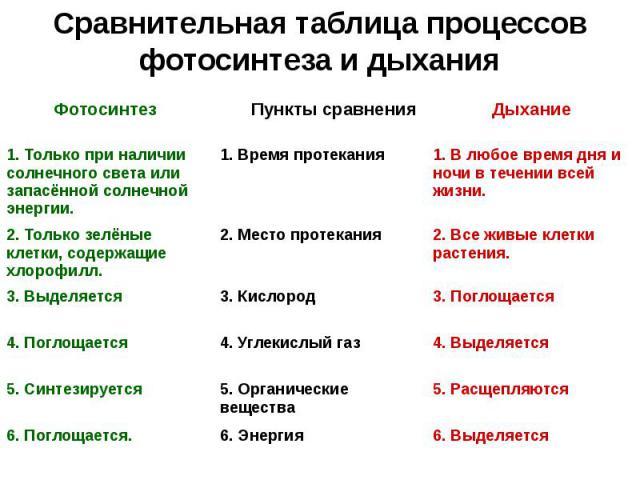 Сравнительная таблица процессов фотосинтеза и дыхания