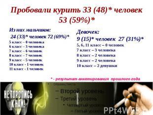 Пробовали курить 33 (48)* человек 53 (59%)* Из них мальчиков: 24 (33)* человек 7