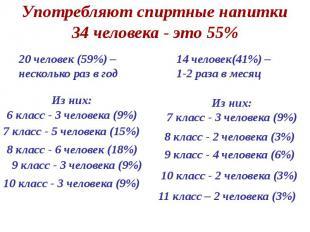 Употребляют спиртные напитки 34 человека - это 55%