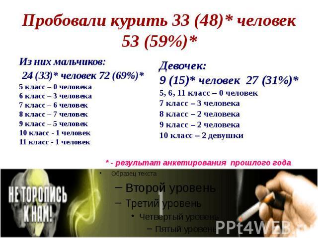 Пробовали курить 33 (48)* человек 53 (59%)* Из них мальчиков: 24 (33)* человек 72 (69%)* 5 класс – 0 человека 6 класс – 3 человека 7 класс – 6 человек 8 класс – 7 человек 9 класс – 5 человек 10 класс - 1 человек 11 класс - 1 человек