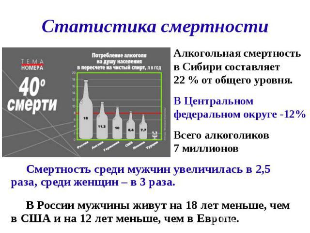 Статистика смертности Смертность среди мужчин увеличилась в 2,5 раза, среди женщин – в 3 раза. В России мужчины живут на 18 лет меньше, чем в США и на 12 лет меньше, чем в Европе.