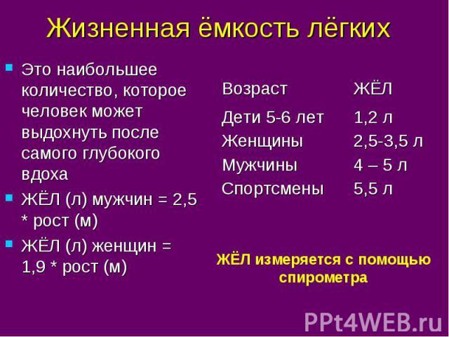 Жизненная ёмкость лёгких Это наибольшее количество, которое человек может выдохнуть после самого глубокого вдоха ЖЁЛ (л) мужчин = 2,5 * рост (м) ЖЁЛ (л) женщин = 1,9 * рост (м)