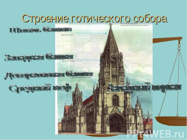 Строение готического собора