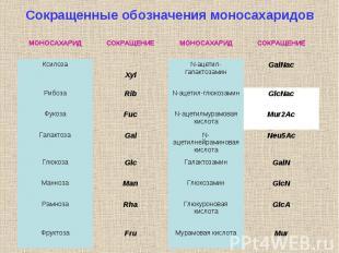 Cокращенные обозначения моносахаридов