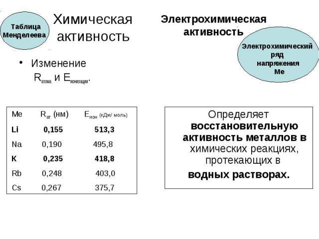 Химическая активность Изменение Rатома и Еионизации.