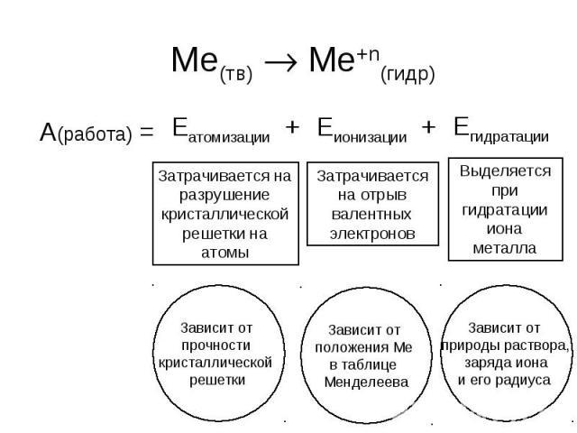 Ме(тв) Ме+n(гидр) А(работа) =