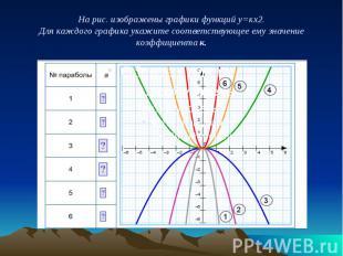 На рис. изображены графики функций у=кх2. Для каждого графика укажите соответств