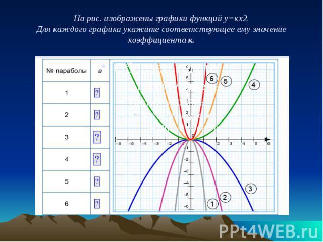 На рис. изображены графики функций у=кх2. Для каждого графика укажите соответствующее ему значение коэффициента к.