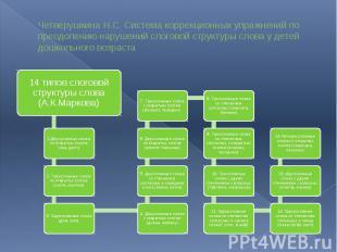 Четверушкина Н.С. Система коррекционных упражнений по преодолению нарушений слог