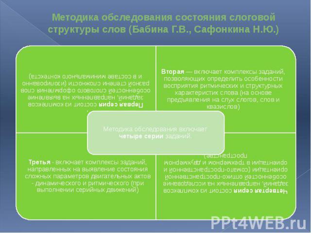 Методика обследования состояния слоговой структуры слов (Бабина Г.В., Сафонкина Н.Ю.)