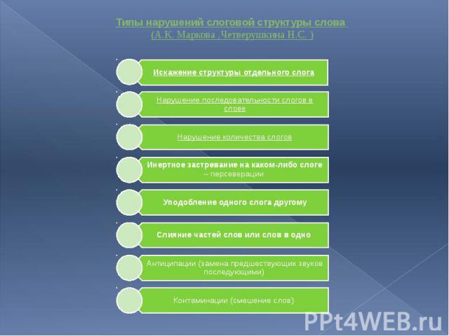 Типы нарушений слоговой структуры слова (А.К. Маркова ,Четверушкина Н.С. )