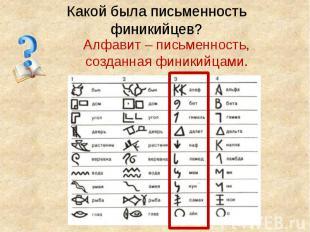 Какой была письменность финикийцев? Алфавит – письменность, созданная финикийцам