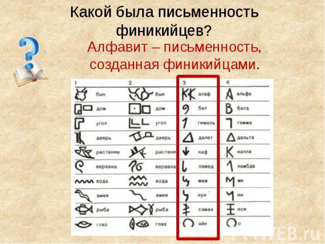 Какой была письменность финикийцев? Алфавит – письменность, созданная финикийцами.
