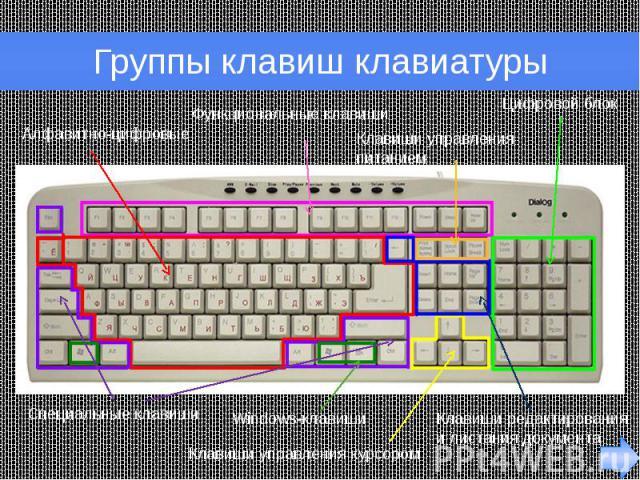 Группы клавиш клавиатуры