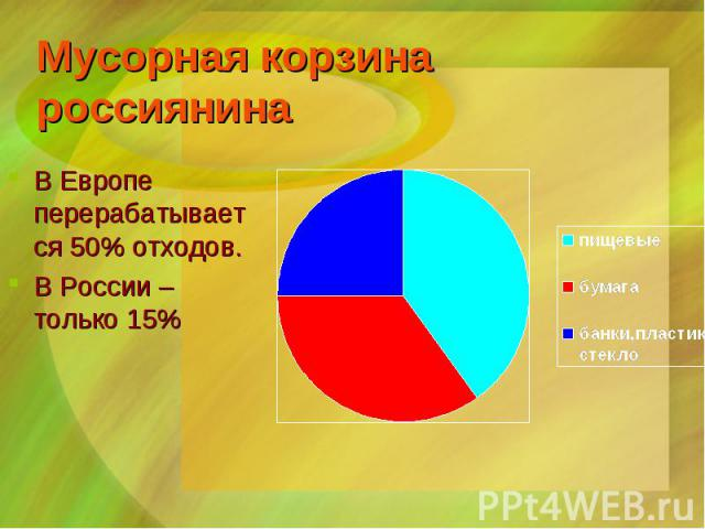 В Европе перерабатывается 50% отходов. В Европе перерабатывается 50% отходов. В России – только 15%