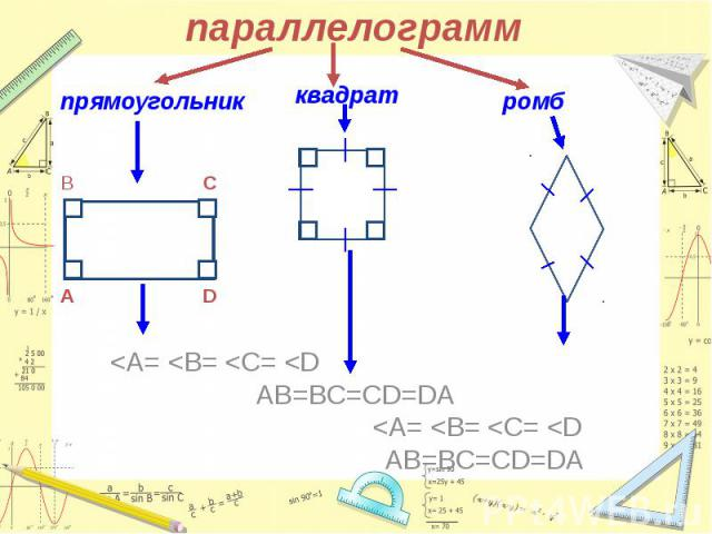 параллелограмм <А= <В= <С= <D AB=BC=CD=DA <А= <В= <С= <D AB=BC=CD=DA